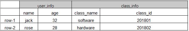 HBase shell创建数据表添加数据
